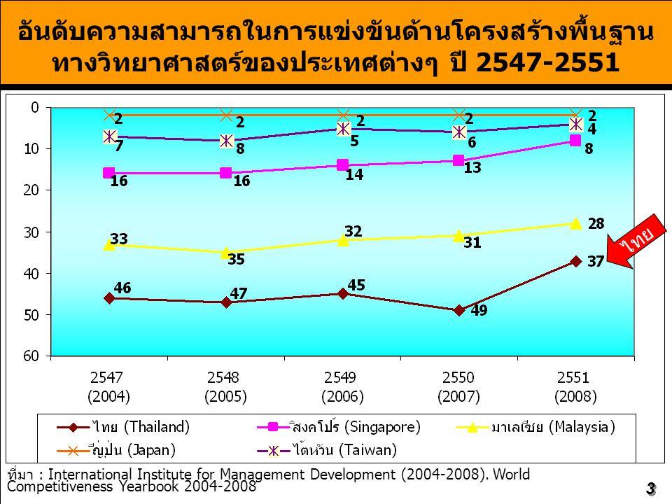3 อันดับความสามารถในการแข่งขันด้านโครงสร้างพื้นฐาน ทางวิทยาศาสตร์ของประเทศต่างๆ ปี 2547-2551 ที่มา : International Institute for Management Development (2004-2008).