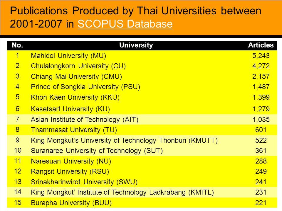 35 Publications Produced by Thai Universities between 2001-2007 in SCOPUS Database No.UniversityArticles 1 Mahidol University (MU)5,243 2 Chulalongkorn University (CU)4,272 3 Chiang Mai University (CMU)2,157 4 Prince of Songkla University (PSU)1,487 5 Khon Kaen University (KKU)1,399 6 Kasetsart University (KU)1,279 7 Asian Institute of Technology (AIT)1,035 8 Thammasat University (TU)601 9 King Mongkut's University of Technology Thonburi (KMUTT)522 10 Suranaree University of Technology (SUT)361 11 Naresuan University (NU)288 12 Rangsit University (RSU)249 13 Srinakharinwirot University (SWU)241 14 King Mongkut' Institute of Technology Ladkrabang (KMITL)231 15 Burapha University (BUU)221