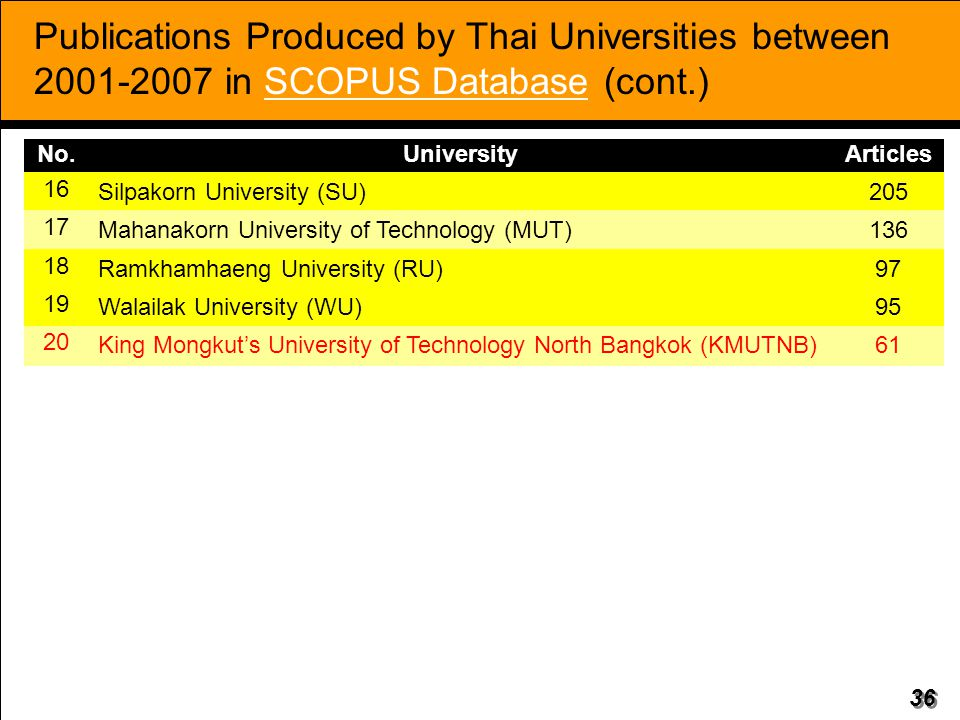 36 Publications Produced by Thai Universities between 2001-2007 in SCOPUS Database (cont.) No.UniversityArticles 16 Silpakorn University (SU)205 17 Ma