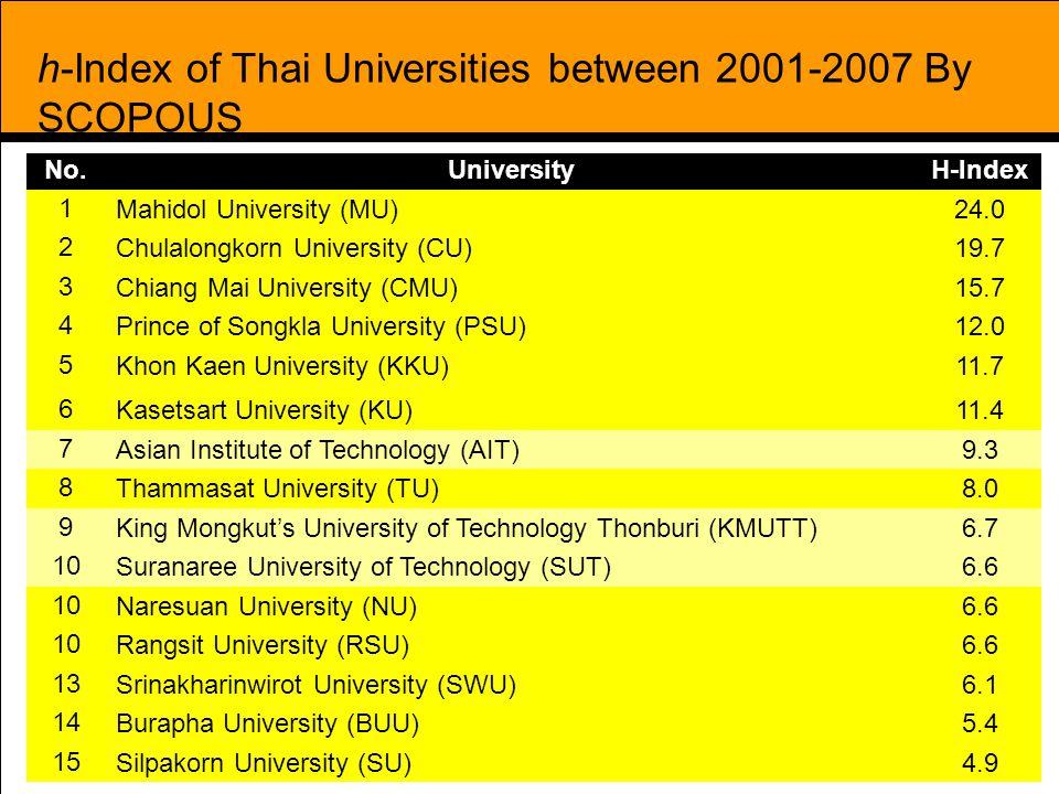 37 h-Index of Thai Universities between 2001-2007 By SCOPOUS No.UniversityH-Index 1 Mahidol University (MU)24.0 2 Chulalongkorn University (CU)19.7 3 Chiang Mai University (CMU)15.7 4 Prince of Songkla University (PSU)12.0 5 Khon Kaen University (KKU)11.7 6 Kasetsart University (KU)11.4 7 Asian Institute of Technology (AIT)9.3 8 Thammasat University (TU)8.0 9 King Mongkut's University of Technology Thonburi (KMUTT)6.7 10 Suranaree University of Technology (SUT)6.6 10 Naresuan University (NU)6.6 10 Rangsit University (RSU)6.6 13 Srinakharinwirot University (SWU)6.1 14 Burapha University (BUU)5.4 15 Silpakorn University (SU)4.9