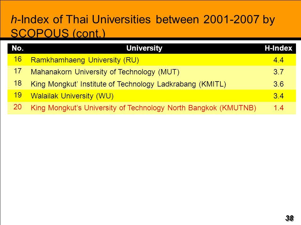 38 h-Index of Thai Universities between 2001-2007 by SCOPOUS (cont.) No.UniversityH-Index 16 Ramkhamhaeng University (RU)4.4 17 Mahanakorn University of Technology (MUT)3.7 18 King Mongkut' Institute of Technology Ladkrabang (KMITL)3.6 19 Walailak University (WU)3.4 20 King Mongkut's University of Technology North Bangkok (KMUTNB)1.4