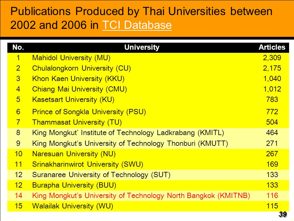 39 Publications Produced by Thai Universities between 2002 and 2006 in TCI Database No.UniversityArticles 1Mahidol University (MU)2,309 2Chulalongkorn University (CU)2,175 3Khon Kaen University (KKU)1,040 4Chiang Mai University (CMU)1,012 5Kasetsart University (KU)783 6Prince of Songkla University (PSU)772 7Thammasat University (TU)504 8King Mongkut' Institute of Technology Ladkrabang (KMITL)464 9King Mongkut's University of Technology Thonburi (KMUTT)271 10Naresuan University (NU)267 11Srinakharinwirot University (SWU)169 12Suranaree University of Technology (SUT)133 12Burapha University (BUU)133 14King Mongkut's University of Technology North Bangkok (KMITNB)116 15Walailak University (WU)115