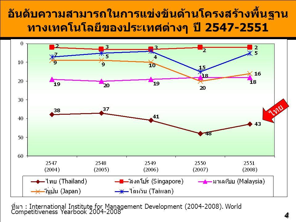 4 อันดับความสามารถในการแข่งขันด้านโครงสร้างพื้นฐาน ทางเทคโนโลยีของประเทศต่างๆ ปี 2547-2551 ที่มา : International Institute for Management Development