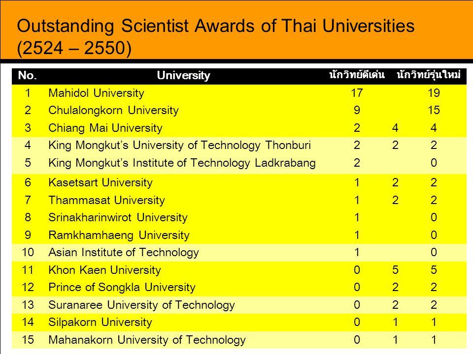41 Outstanding Scientist Awards of Thai Universities (2524 – 2550) No.University นักวิทย์ดีเด่นนักวิทย์รุ่นใหม่ 1Mahidol University1719 2Chulalongkorn University915 3Chiang Mai University244 4King Mongkut's University of Technology Thonburi222 5King Mongkut's Institute of Technology Ladkrabang20 6Kasetsart University122 7Thammasat University122 8Srinakharinwirot University10 9Ramkhamhaeng University10 10Asian Institute of Technology10 11Khon Kaen University055 12Prince of Songkla University022 13Suranaree University of Technology022 14Silpakorn University011 15Mahanakorn University of Technology011