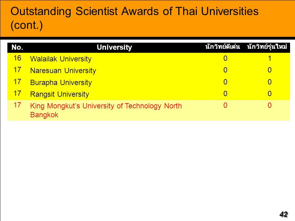 42 No.University นักวิทย์ดีเด่นนักวิทย์รุ่นใหม่ 16 Walailak University 01 17 Naresuan University 00 17 Burapha University 00 17 Rangsit University 00 17 King Mongkut's University of Technology North Bangkok 00 Outstanding Scientist Awards of Thai Universities (cont.)