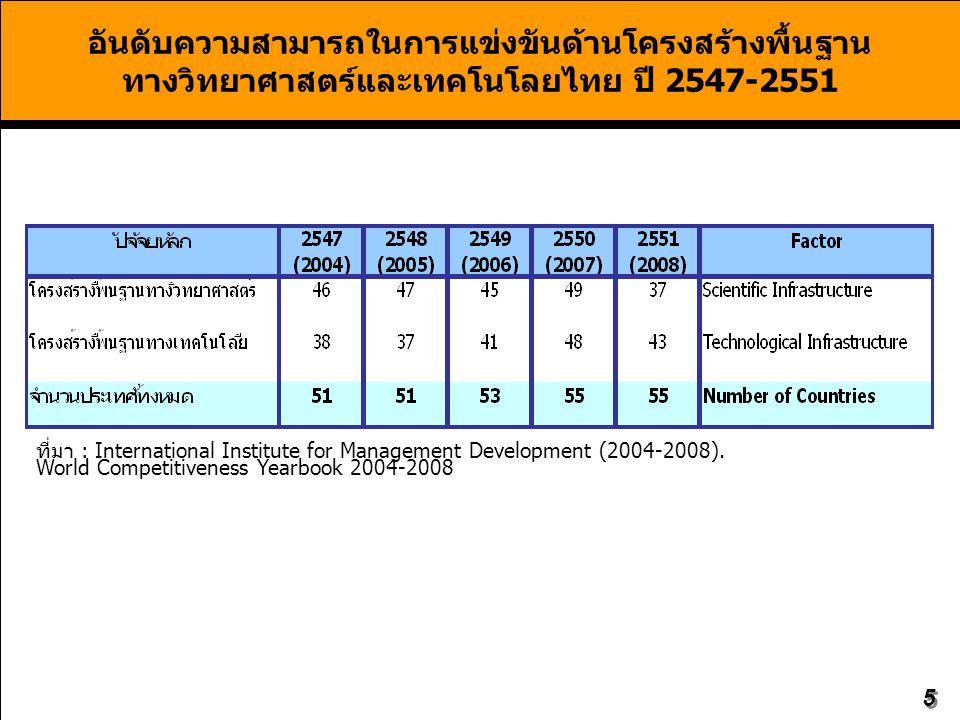 5 อันดับความสามารถในการแข่งขันด้านโครงสร้างพื้นฐาน ทางวิทยาศาสตร์และเทคโนโลยไทย ปี 2547-2551 ที่มา : International Institute for Management Development (2004-2008).