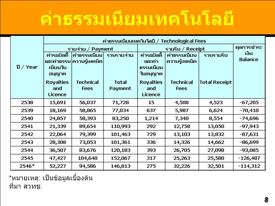 29 Publications Produced by Thai Universities between 2001-2007 in SCI-Expanded Database No.UniversityArticles 1 Mahidol University (MU)4,511 2 Chulalongkorn University (CU)3,879 3 Chiang Mai University (CMU)1,943 4 Prince of Songkla University (PSU)1,261 5 Khon Kaen University (KKU)1,096 6 Kasetsart University (KU)1,057 7 Asian Institute of Technology (AIT)845 8 King Mongkut's University of Technology Thonburi (KMUTT)795 9 Thammasat University (TU)559 10 Suranaree University of Technology (SUT)341 11 Srinakharinwirot University (SWU)252 12 Naresuan University (NU)235 13 Burapha University (BUU)206 14 Silpakorn University (SU)182 15 King Mongkut's Institute of Technology Ladkrabang (KMITL)168