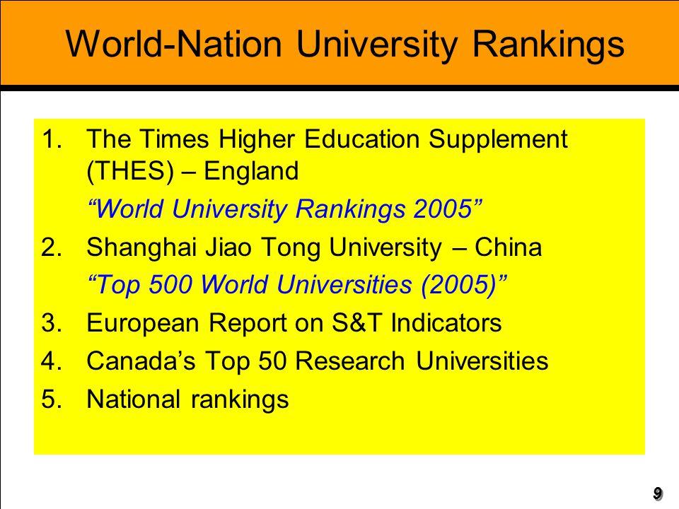 30 Publications Produced by Thai Universities between 2001-2007 in SCI-Expanded Database (cont.) No.UniversityArticles 16 Mahanakorn University of Technology (MUT)119 17 Ramkhamhaeng University (RU)92 18 Rangsit University (RSU)81 19 Walailak University (WU)80 20 King Mongkut's University of Technology North Bangkok (KMUTNB)54