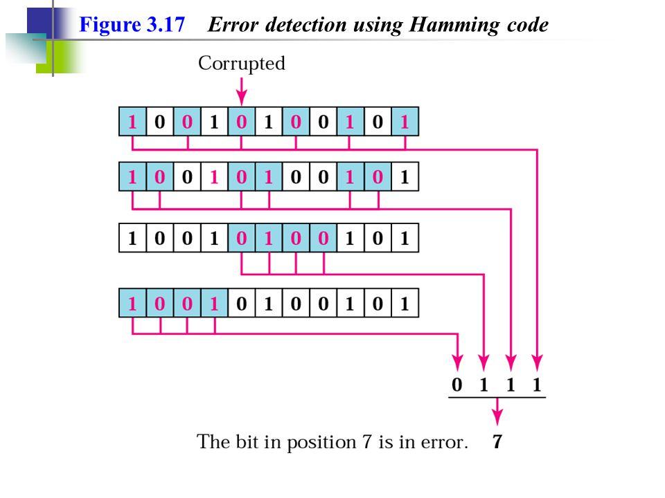 Figure 3.17 Error detection using Hamming code