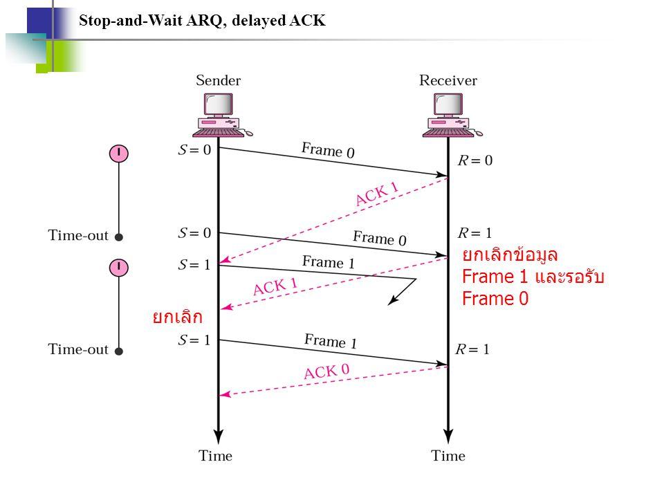 Stop-and-Wait ARQ, delayed ACK ยกเลิกข้อมูล Frame 1 และรอรับ Frame 0 ยกเลิก