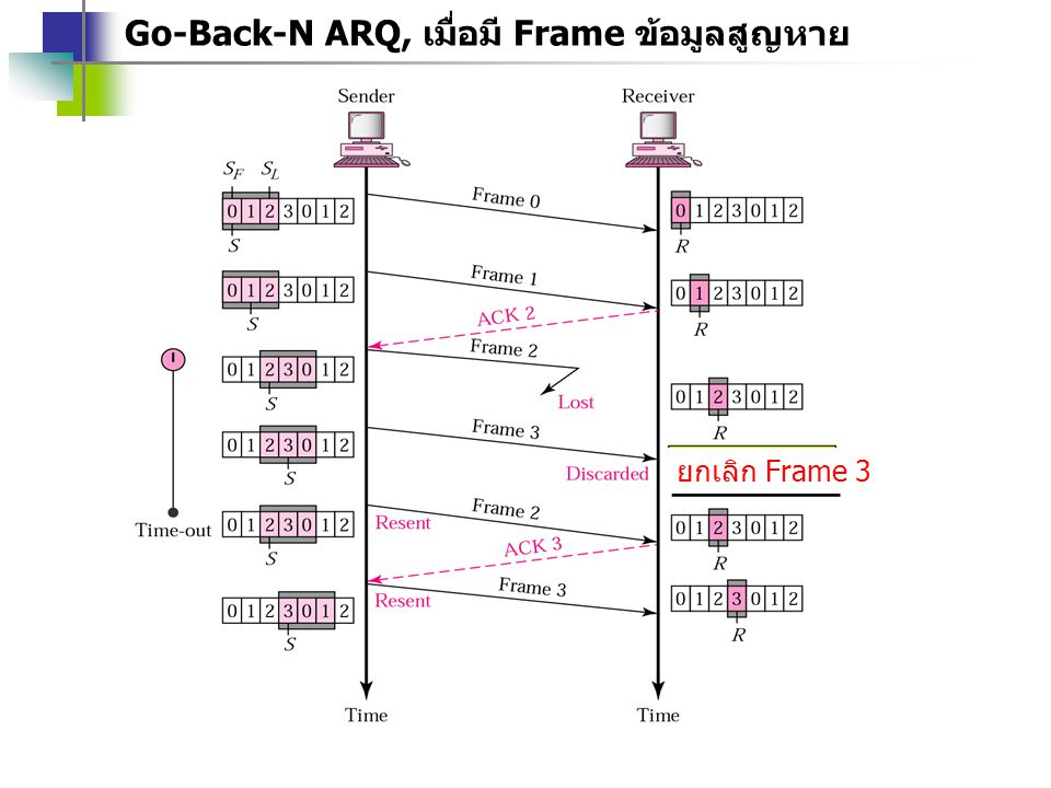 Go-Back-N ARQ, เมื่อมี Frame ข้อมูลสูญหาย ยกเลิก Frame 3