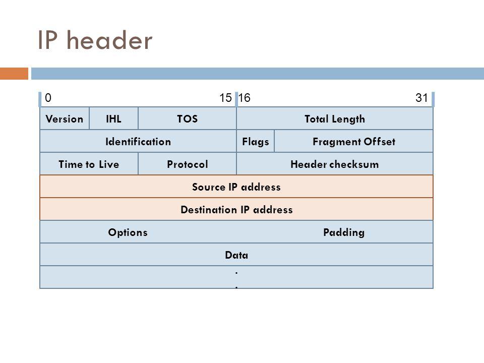 TCP and UDP Header Source portDestination port LengthChecksum Data 0151631 Source PortDestination Port Sequence number Acknowledgement number HLreservedCodeWindow size ChecksumUrgent pointer Options data 0151631 TCP header UDP header