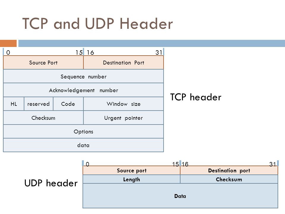 TCP and UDP Header Source portDestination port LengthChecksum Data 0151631 Source PortDestination Port Sequence number Acknowledgement number HLreserv