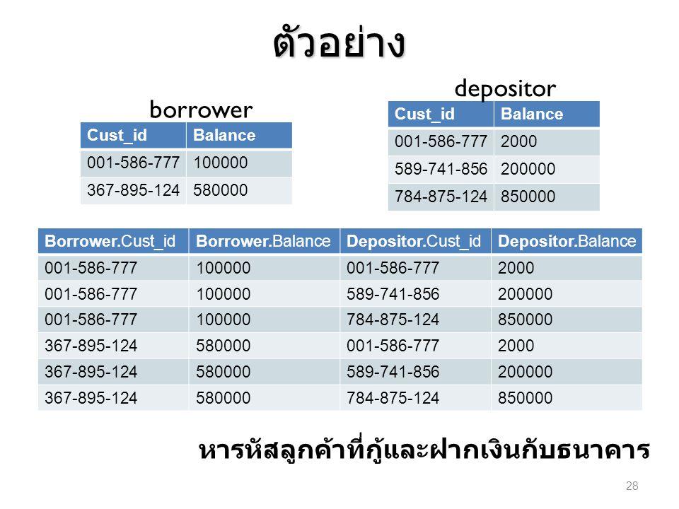 ตัวอย่าง Cust_idBalance 001-586-777100000 367-895-124580000 Cust_idBalance 001-586-7772000 589-741-856200000 784-875-124850000 borrower depositor หารห