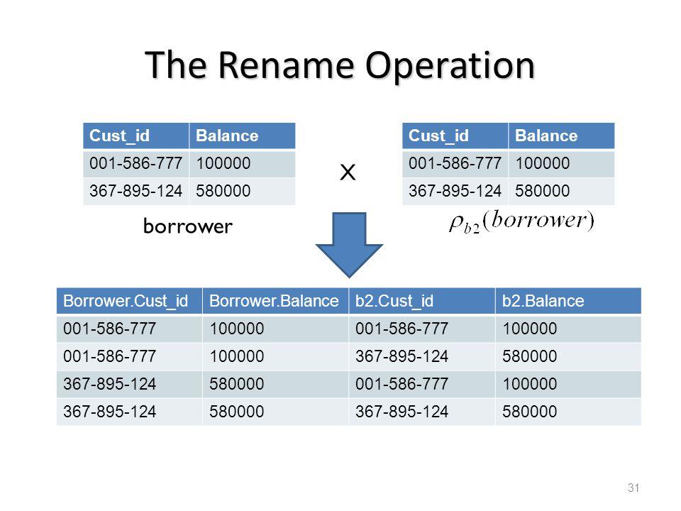 The Rename Operation Cust_idBalance 001-586-777100000 367-895-124580000 Cust_idBalance 001-586-777100000 367-895-124580000 borrower X Borrower.Cust_id