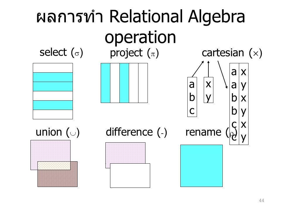 ผลการทำ Relational Algebra operation xyxy abcabc aabbccaabbcc xyxyxyxyxyxy select (  ) project (  ) union (  )difference (  )rename (  ) cartesia