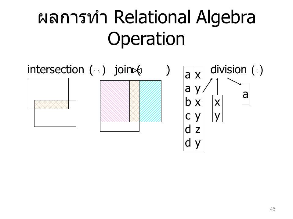 ผลการทำ Relational Algebra Operation intersection (  ) xyxy a aabcddaabcdd xyxyzyxyxyzy division (  )join ( ) 45
