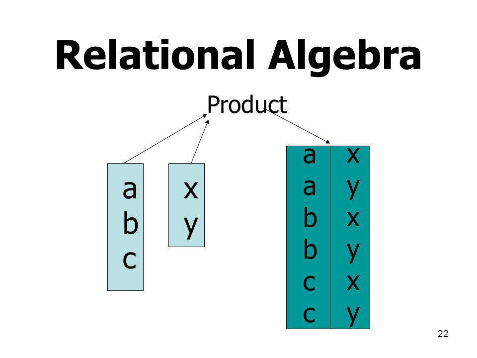 22 Relational Algebra abcabc xyxy Product aabbccaabbcc xyxyxyxyxyxy