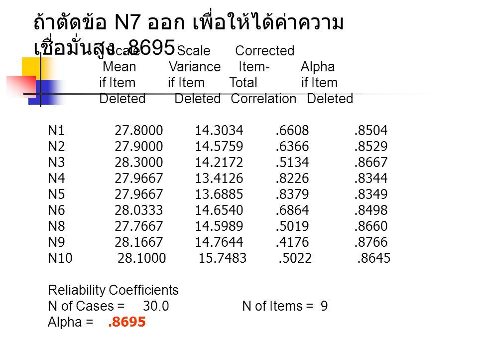 ถ้าตัดข้อ N7 ออก เพื่อให้ได้ค่าความ เชื่อมั่นสูง.8695 Scale Scale Corrected Mean Variance Item- Alpha if Item if Item Total if Item Deleted Deleted Co