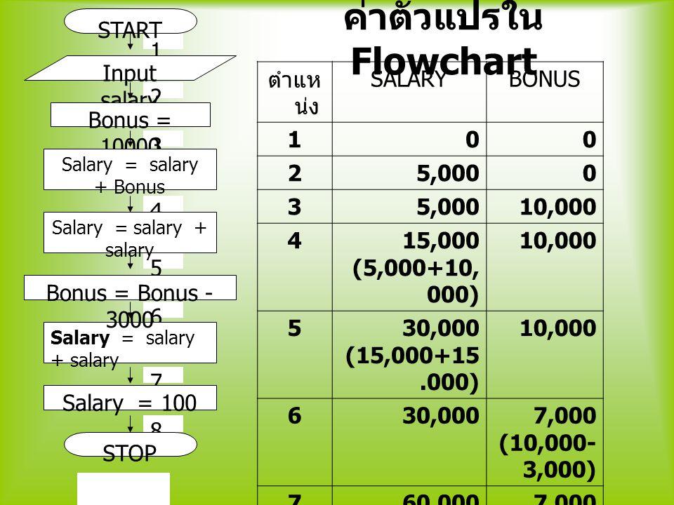 1 2 3 4 5 6 7 8 START Input salary Bonus = 10000 Salary = salary + Bonus Salary = salary + salary Salary = 100 Bonus = Bonus - 3000 STOP ตำแห น่ง SALA