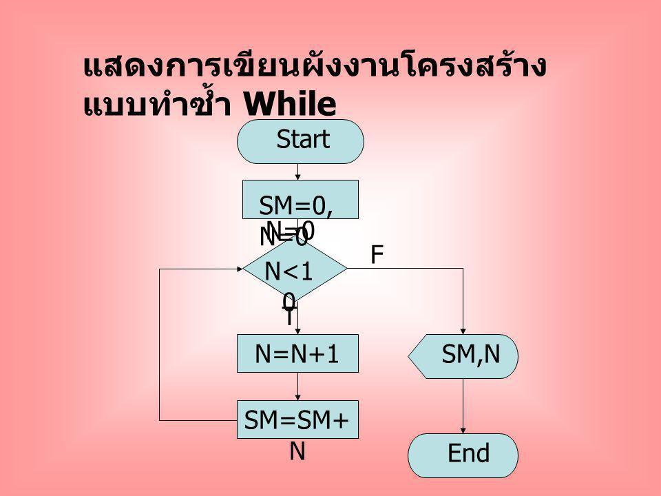 N<1 0 N=N+1 T Start SM=0, N=0 SM,N End SM=SM+ N F แสดงการเขียนผังงานโครงสร้าง แบบทำซ้ำ While SM=0, N=0