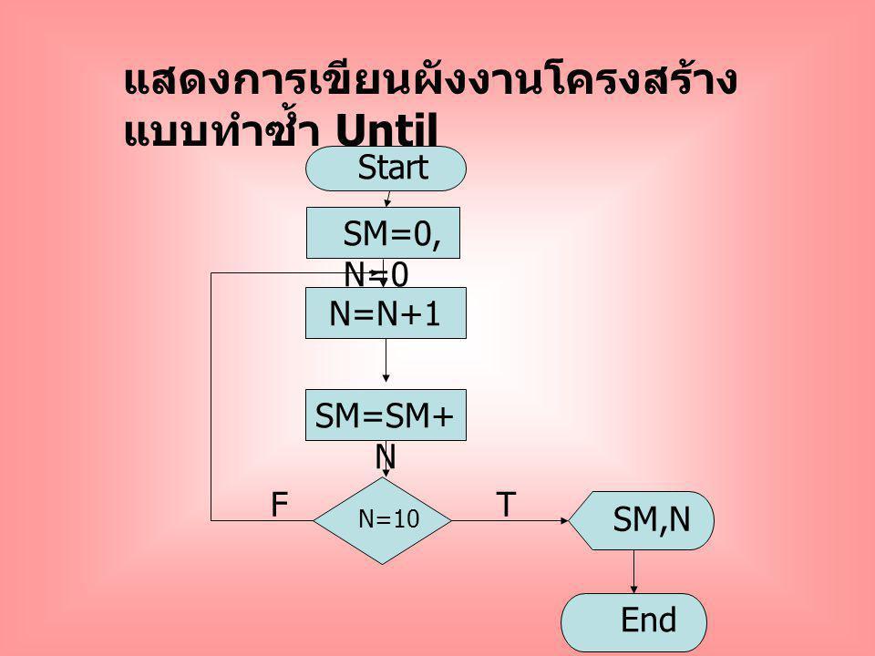N=10 N=N+1 T Start SM=0, N=0 SM,N End SM=SM+ N F แสดงการเขียนผังงานโครงสร้าง แบบทำซ้ำ Until