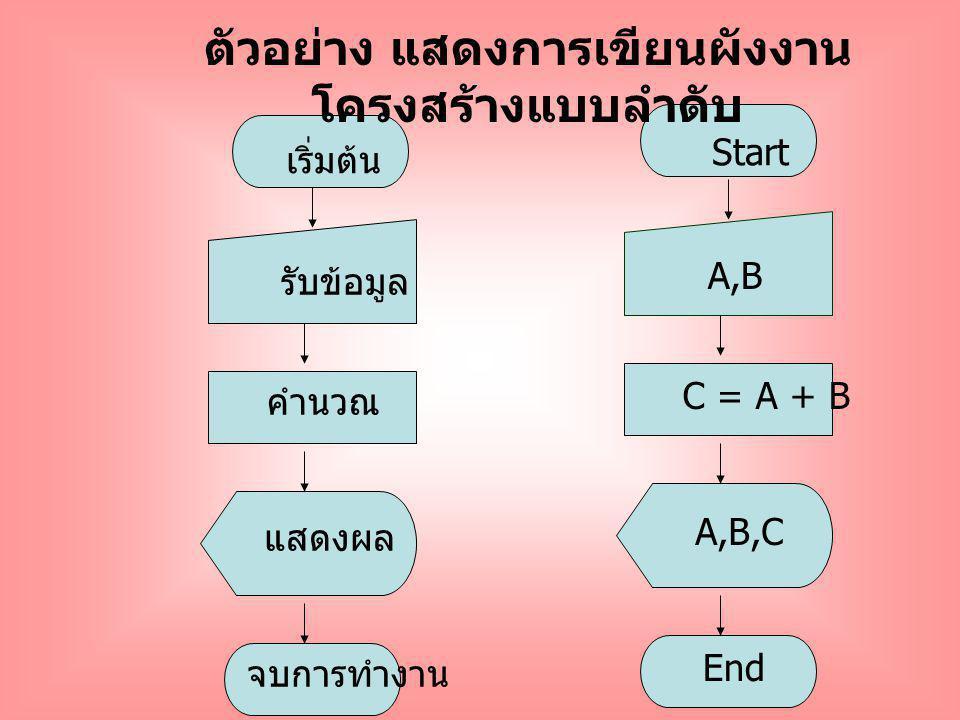 รับข้อมูล เริ่มต้น คำนวณ แสดงผล จบการทำงาน Start A,B C = A + B A,B,C End ตัวอย่าง แสดงการเขียนผังงาน โครงสร้างแบบลำดับ