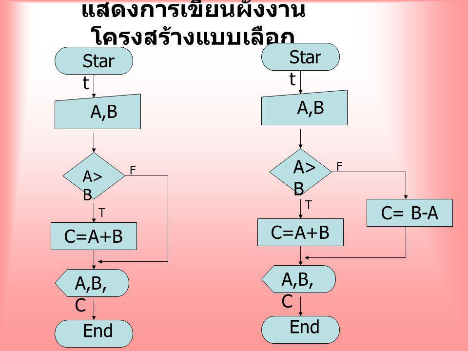 C=A+B F T แสดงการเขียนผังงาน โครงสร้างแบบเลือก Star t A,B A> B A,B, C End C=A+B F T Star t A,B A> B A,B, C End C= B-A