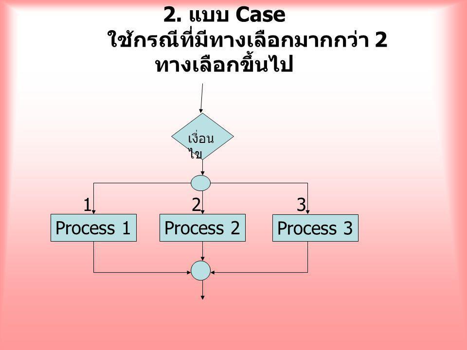 2. แบบ Case ใช้กรณีที่มีทางเลือกมากกว่า 2 ทางเลือกขึ้นไป เงื่อน ไข Process 2 Process 3 Process 1 123