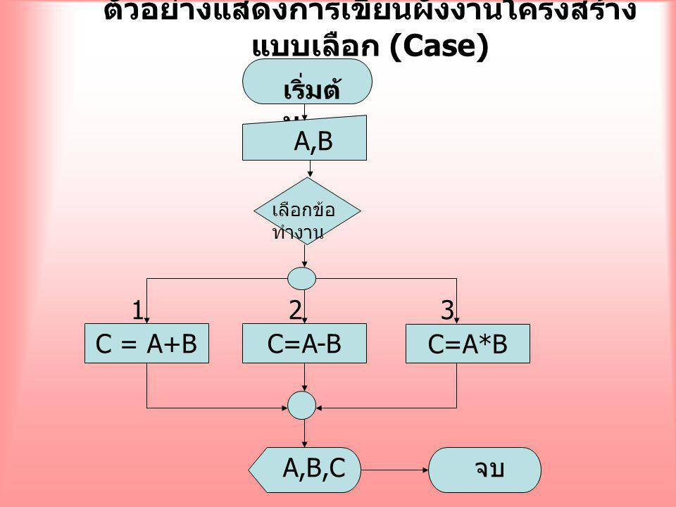 ตัวอย่างแสดงการเขียนผังงานโครงสร้าง แบบเลือก (Case) เลือกข้อ ทำงาน C=A-B C=A*B C = A+B 123 เริ่มต้ น A,B A,B,C จบ