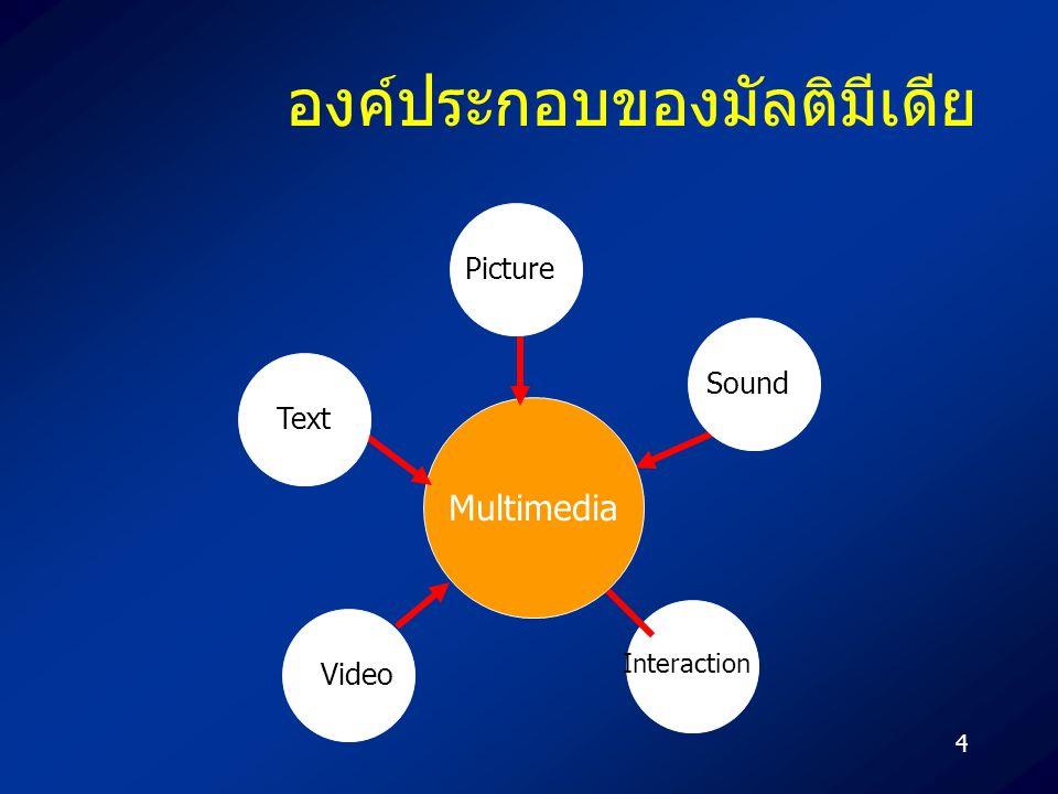 4 องค์ประกอบของมัลติมีเดีย Interaction Multimedia Sound Video Text Picture
