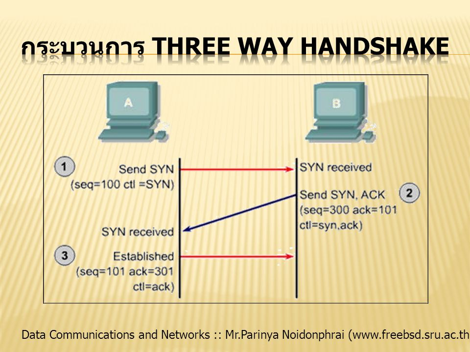 Data Communications and Networks :: Mr.Parinya Noidonphrai (www.freebsd.sru.ac.th)