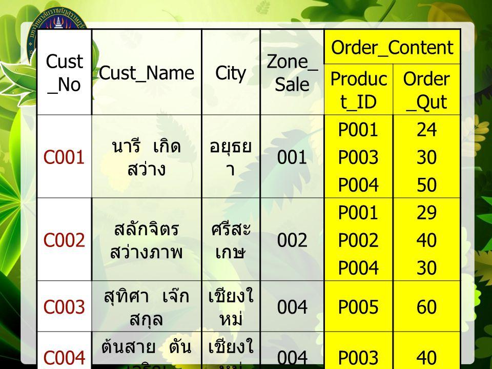 Cust _No Cust_NameCity Zone_ Sale Order_Content Produc t_ID Order _Qut C001 นารี เกิด สว่าง อยุธย า 001 P001 P003 P004 24 30 50 C002 สลักจิตร สว่างภาพ ศรีสะ เกษ 002 P001 P002 P004 29 40 30 C003 สุทิศา เจ๊ก สกุล เชียงใ หม่ 004P00560 C004 ต้นสาย ตัน เจริญ เชียงใ หม่ 004P00340