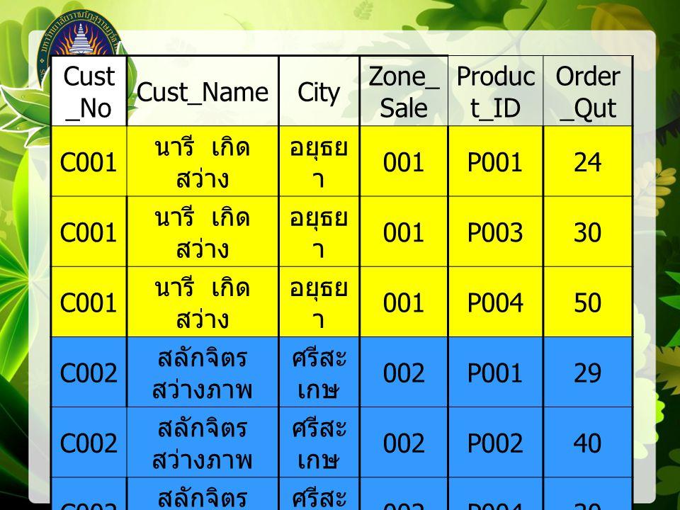 Cust _No Cust_NameCity Zone_ Sale Produc t_ID Order _Qut C001 นารี เกิด สว่าง อยุธย า 001P00124 C001 นารี เกิด สว่าง อยุธย า 001P00330 C001 นารี เกิด สว่าง อยุธย า 001P00450 C002 สลักจิตร สว่างภาพ ศรีสะ เกษ 002P00129 C002 สลักจิตร สว่างภาพ ศรีสะ เกษ 002P00240 C002 สลักจิตร สว่างภาพ ศรีสะ เกษ 002P00430 C003 สุทิศา เจ๊ก สกุล เชียงใ หม่ 004P00560 C004 ต้นสาย ตัน เจริญ เชียงใ หม่ 004P00340