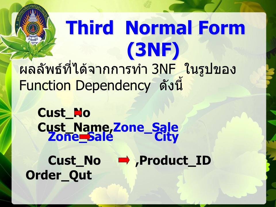Cust_No Cust_Name,Zone_Sale ผลลัพธ์ที่ได้จากการทำ 3NF ในรูปของ Function Dependency ดังนี้ Zone_Sale City Cust_No,Product_ID Order_Qut Third Normal Form (3NF) Third Normal Form (3NF)