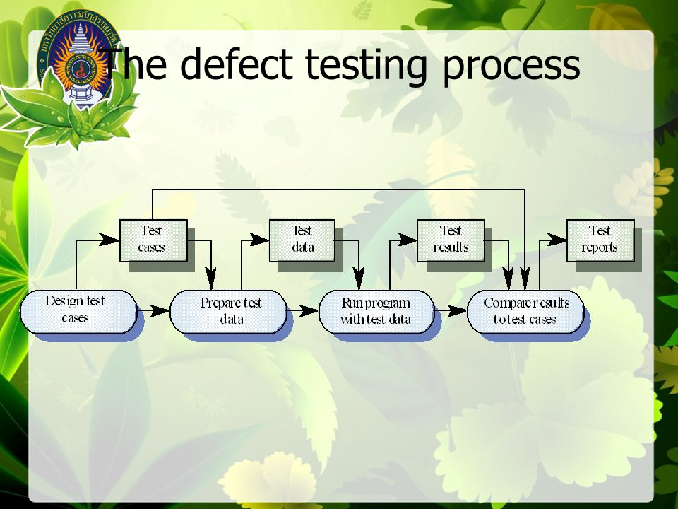 Interface testing guidelines Design tests so that parameters to a called procedure are at the extreme ends of their ranges Always test pointer parameters with null pointers Design tests which cause the component to fail Use stress testing in message passing systems In shared memory systems, vary the order in which components are activated