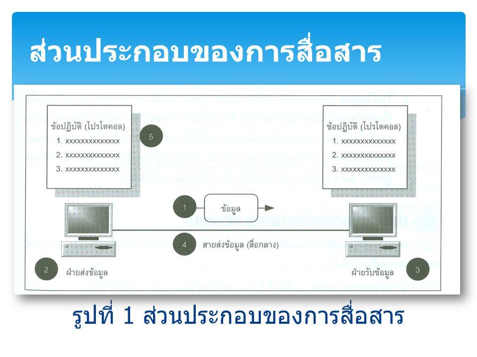 รูปที่ 1 ส่วนประกอบของการสื่อสาร ส่วนประกอบของการสื่อสาร