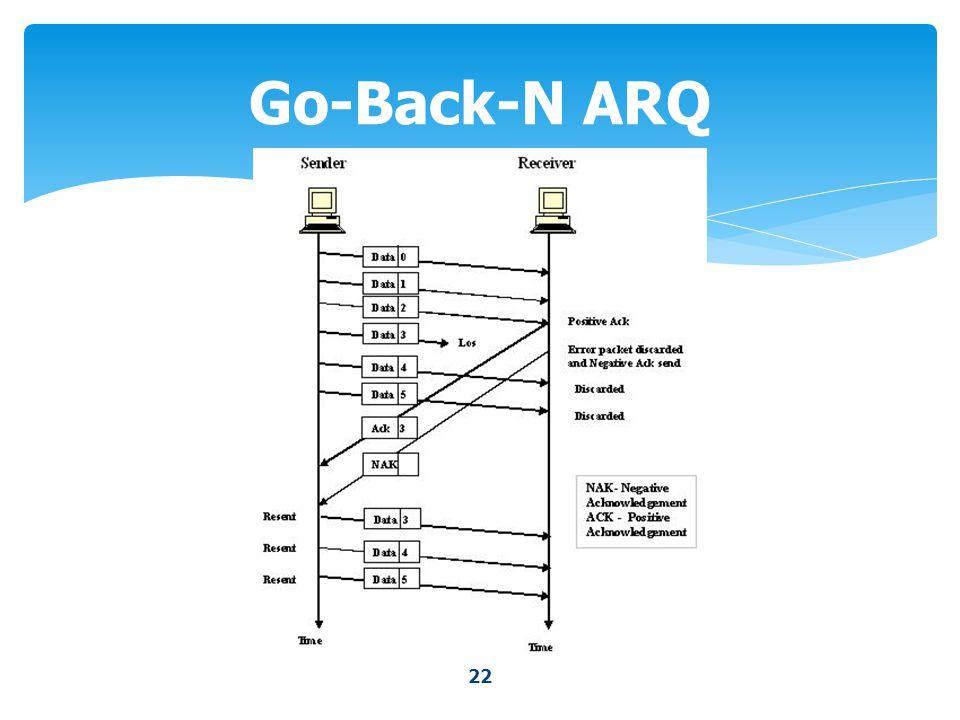 22 Go-Back-N ARQ