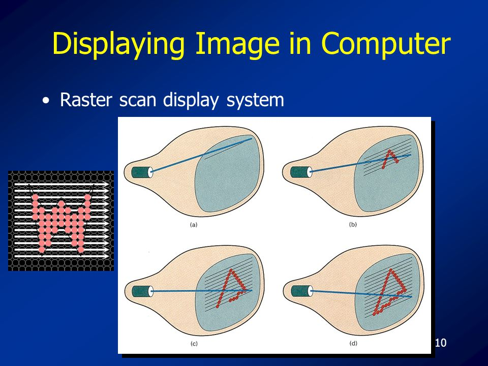 10 Displaying Image in Computer Raster scan display system