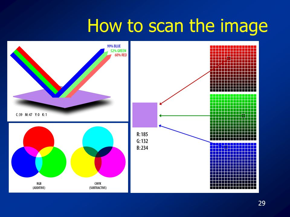 29 How to scan the image