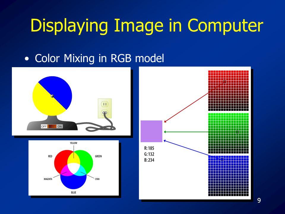 10 Displaying Image in Computer Raster scan display system