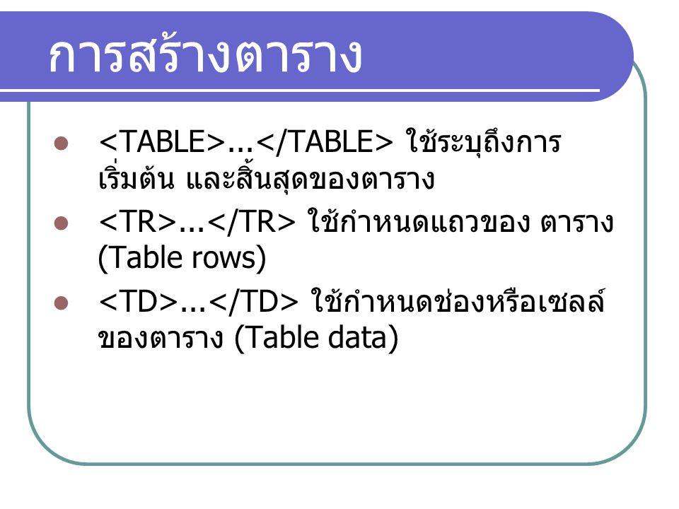 การสร้างตาราง... ใช้ระบุถึงการ เริ่มต้น และสิ้นสุดของตาราง... ใช้กำหนดแถวของ ตาราง (Table rows)... ใช้กำหนดช่องหรือเซลล์ ของตาราง (Table data)