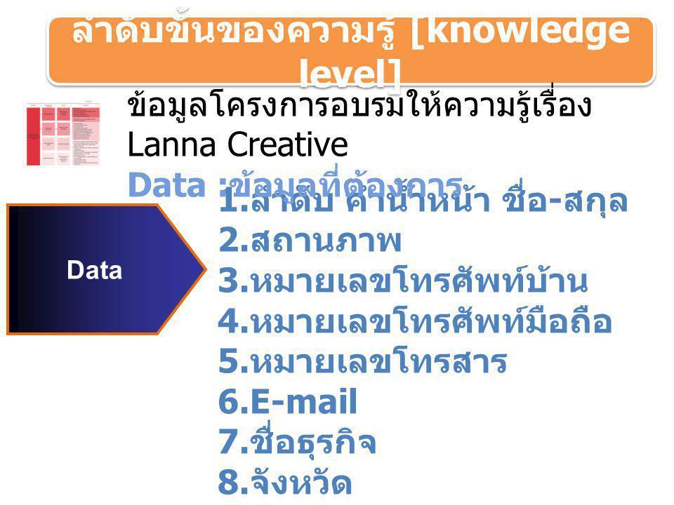 ลำดับขั้นของความรู้ [knowledge level] Data 1. ลำดับ คำน้ำหน้า ชื่อ - สกุล 2. สถานภาพ 3. หมายเลขโทรศัพท์บ้าน 4. หมายเลขโทรศัพท์มือถือ 5. หมายเลขโทรสาร