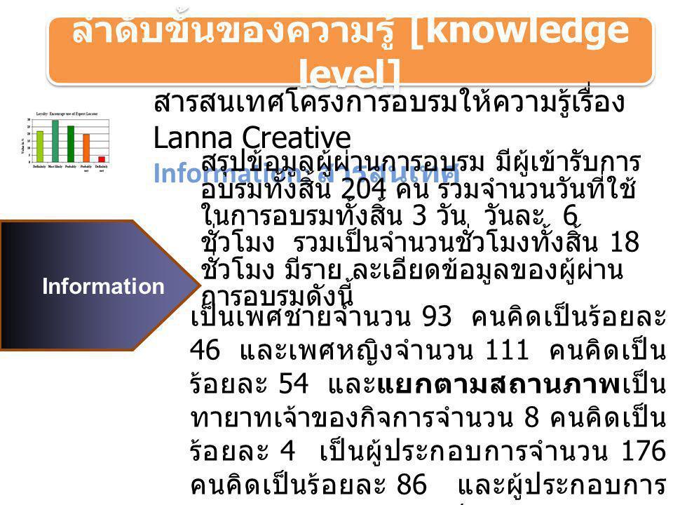 ลำดับขั้นของความรู้ [knowledge level] Information สารสนเทศโครงการอบรมให้ความรู้เรื่อง Lanna Creative Information: สารสนเทศ สรุปข้อมูลผู้ผ่านการอบรม มี