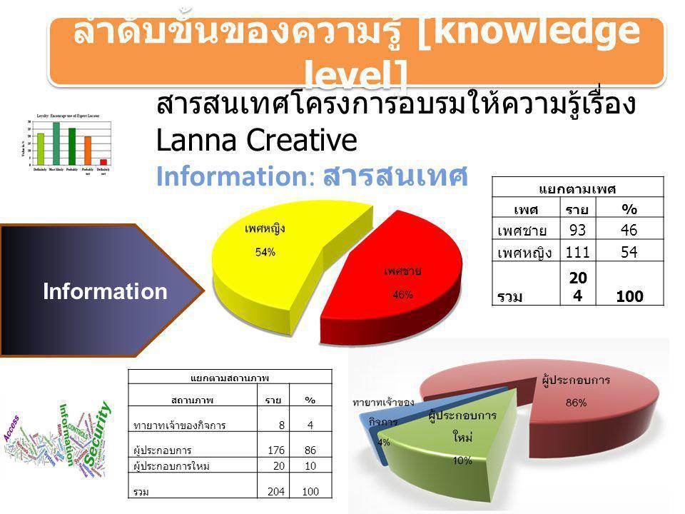 ลำดับขั้นของความรู้ [knowledge level] Information แยกตามเพศ เพศราย % เพศชาย 9346 เพศหญิง 11154 รวม 20 4100 แยกตามสถานภาพ สถานภาพราย % ทายาทเจ้าของกิจก