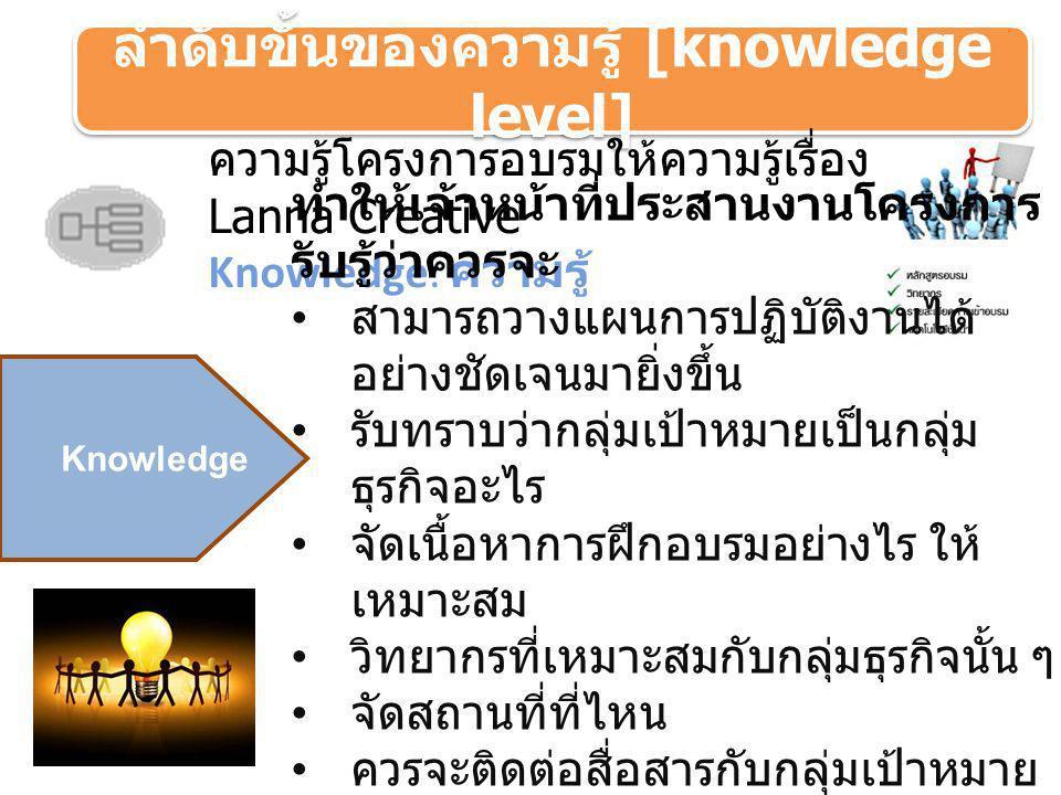 ลำดับขั้นของความรู้ [knowledge level] ปัญญาโครงการอบรมให้ความรู้เรื่อง Lanna Creative Wisdom: ปัญญา Wisdom คู่มือการ ปฏิบัติงาน โครงการ Lanna Creative หลักในการเขียน โครงการ