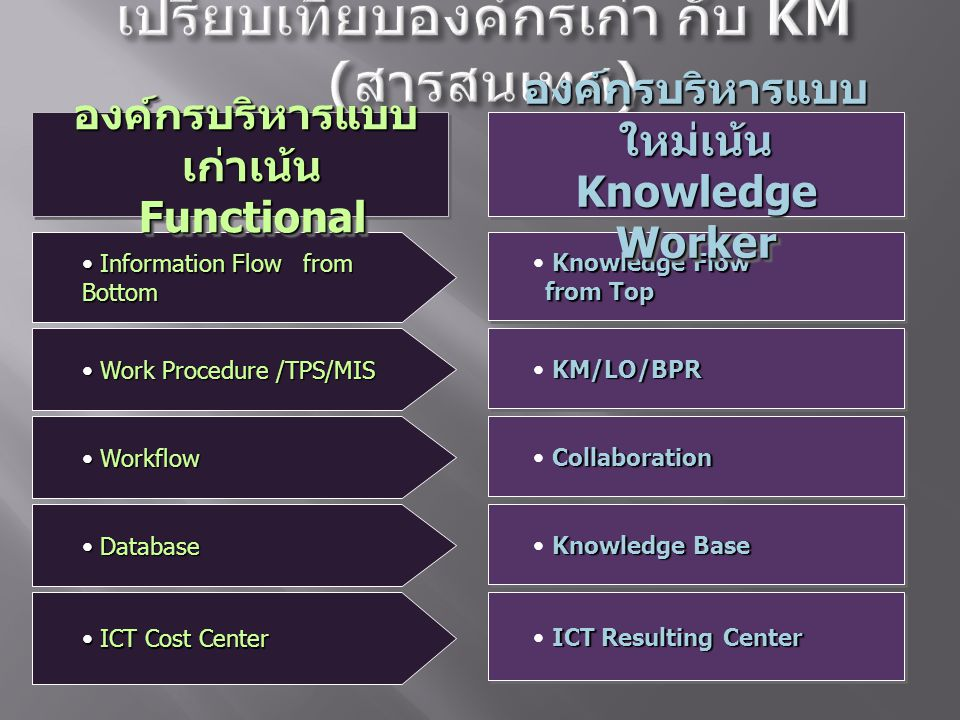 Information Flow from Bottom Information Flow from Bottom Work Procedure /TPS/MIS Work Procedure /TPS/MIS Workflow Workflow Database Database ICT Cost Center ICT Cost Center ICT Resulting Center Knowledge Base Collaboration KM/LO/BPR Knowledge Flow from Top องค์กรบริหารแบบ ใหม่เน้น Knowledge Worker องค์กรบริหารแบบ เก่าเน้น Functional