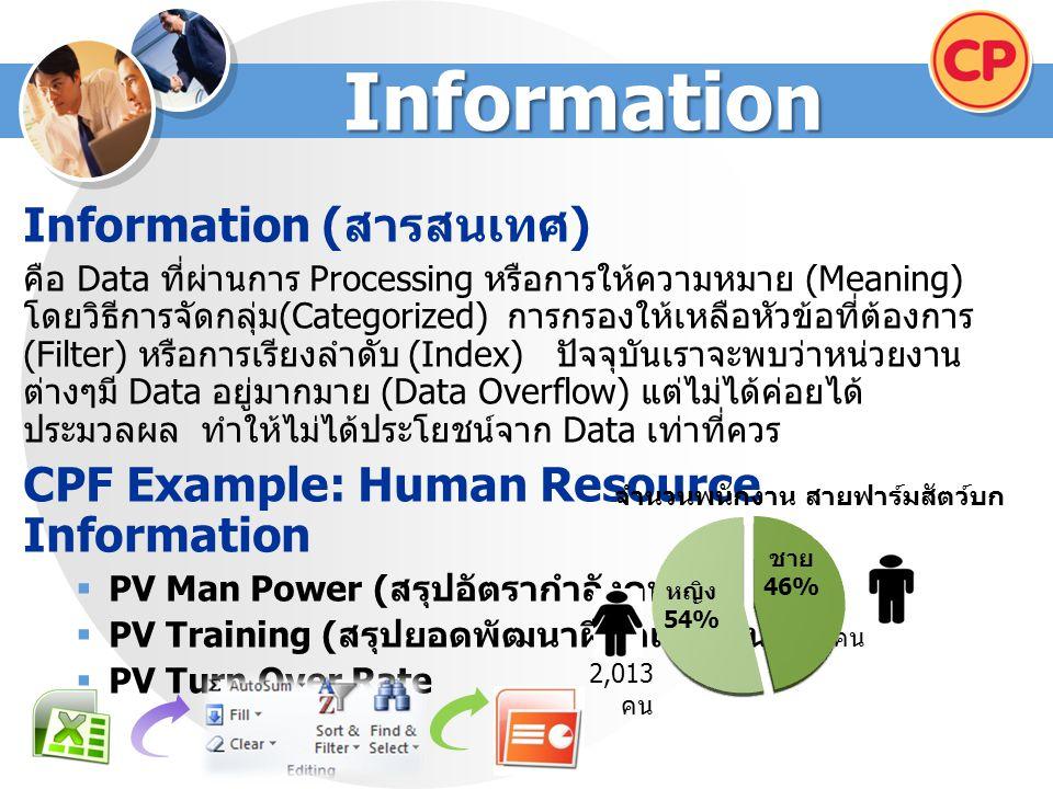 Information Information ( สารสนเทศ ) คือ Data ที่ผ่านการ Processing หรือการให้ความหมาย (Meaning) โดยวิธีการจัดกลุ่ม (Categorized) การกรองให้เหลือหัวข้อที่ต้องการ (Filter) หรือการเรียงลำดับ (Index) ปัจจุบันเราจะพบว่าหน่วยงาน ต่างๆมี Data อยู่มากมาย (Data Overflow) แต่ไม่ได้ค่อยได้ ประมวลผล ทำให้ไม่ได้ประโยชน์จาก Data เท่าที่ควร CPF Example: Human Resource Information  PV Man Power ( สรุปอัตรากำลังคน )  PV Training ( สรุปยอดพัฒนาฝีมือแรงงาน )  PV Turn Over Rate 2,013 คน 1,744 คน