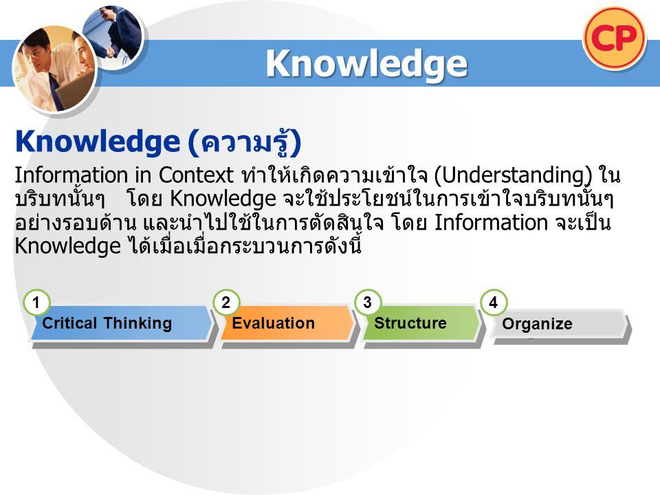 Knowledge Knowledge ( ความรู้ ) Information in Context ทำให้เกิดความเข้าใจ (Understanding) ใน บริบทนั้นๆ โดย Knowledge จะใช้ประโยชน์ในการเข้าใจบริบทนั้นๆ อย่างรอบด้าน และนำไปใช้ในการตัดสินใจ โดย Information จะเป็น Knowledge ได้เมื่อเมื่อกระบวนการดังนี้ Structure Evaluation Critical Thinking Organize 1234