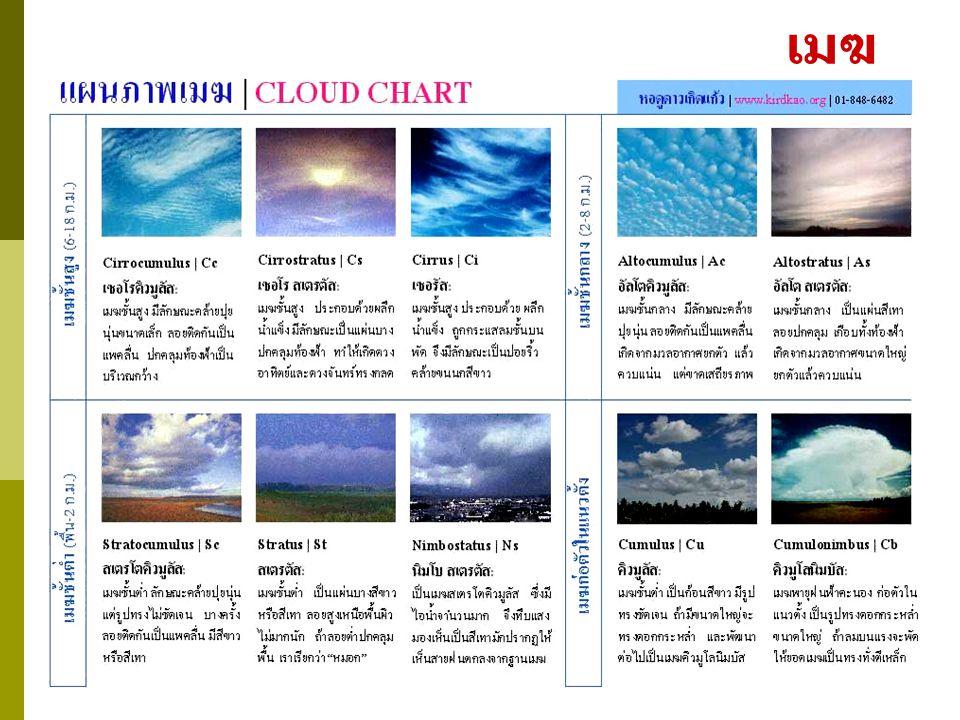 ภาพเมฆชนิดต่างๆ